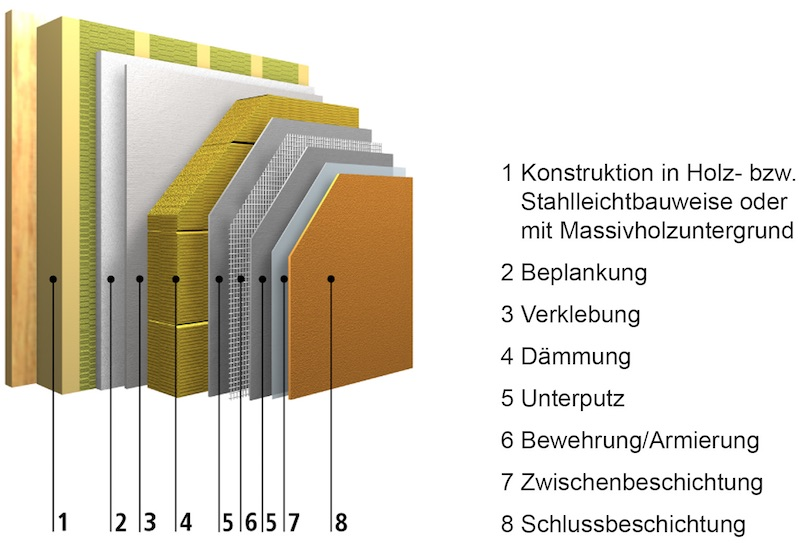 Systemaufbau Sto Therm Mineral Dämmsystem